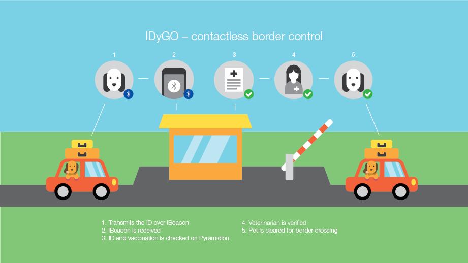 IDyGO contactless border control