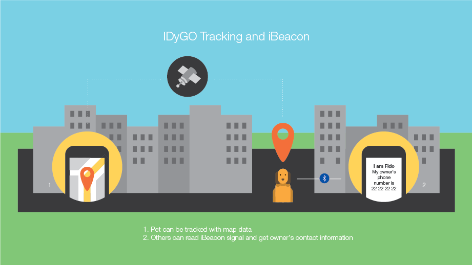 IDyGO tracking and iBeacon